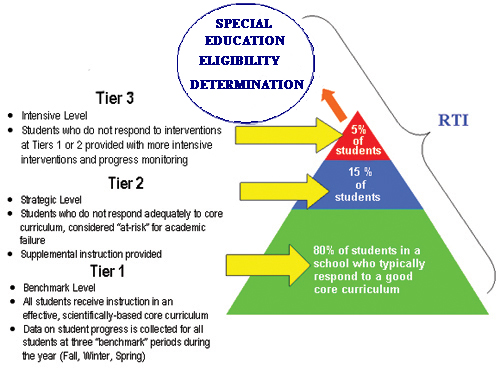 Sped Ed eligibility Determination Chart